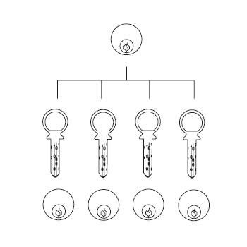Maison Key System